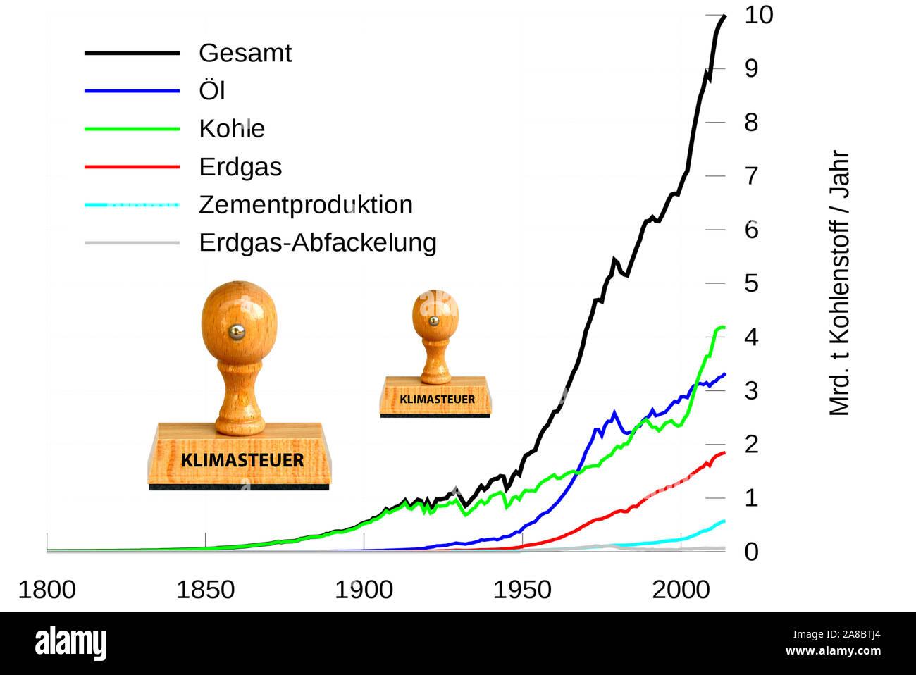 Stempel, Holzstempel, Aufschrift, Klimasteuer, Grafik mit Entwicklung von CO2 Ausstoss, CO2-Steuer, Umweltsteuer, Emissionssteuer, Stock Photo