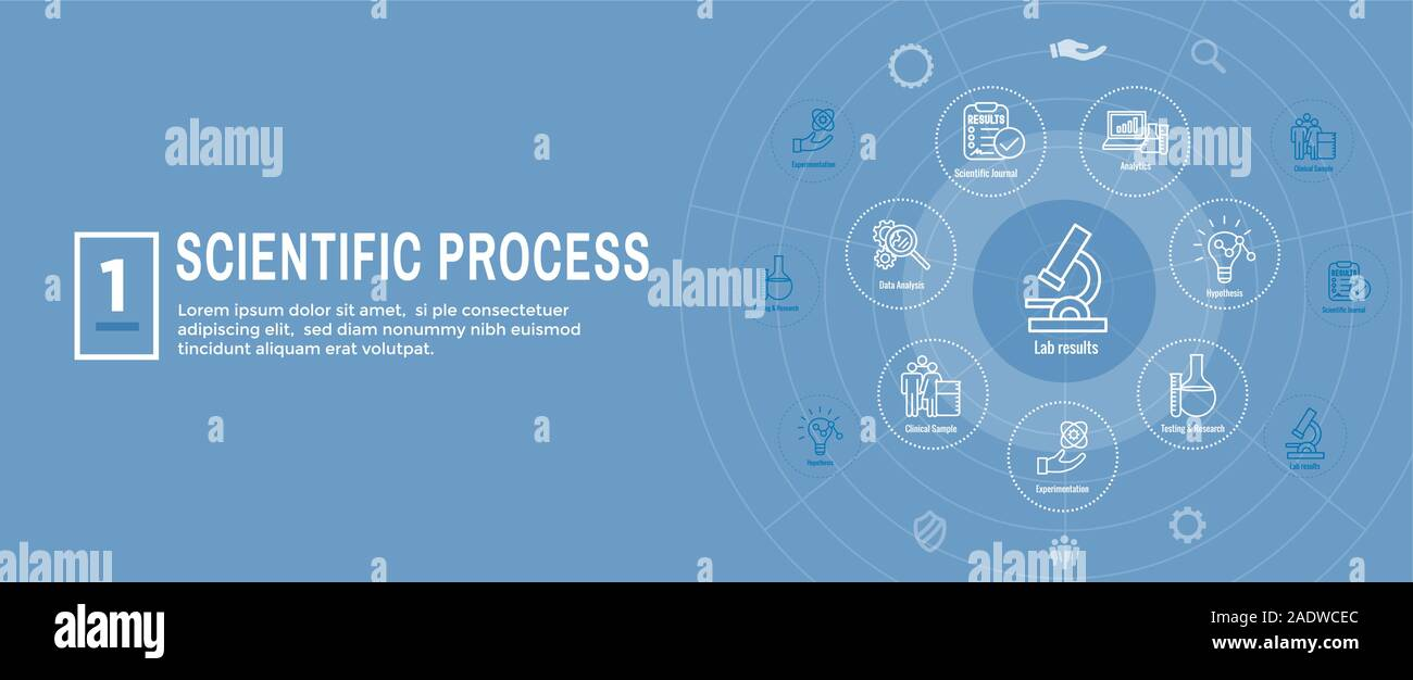 Scientific Process Icon Set & Web Header Banner Stock Vector