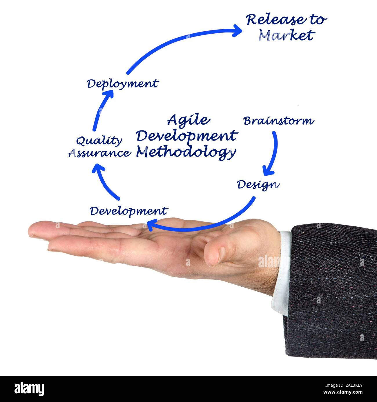 Agile Development Methodology Stock Photo