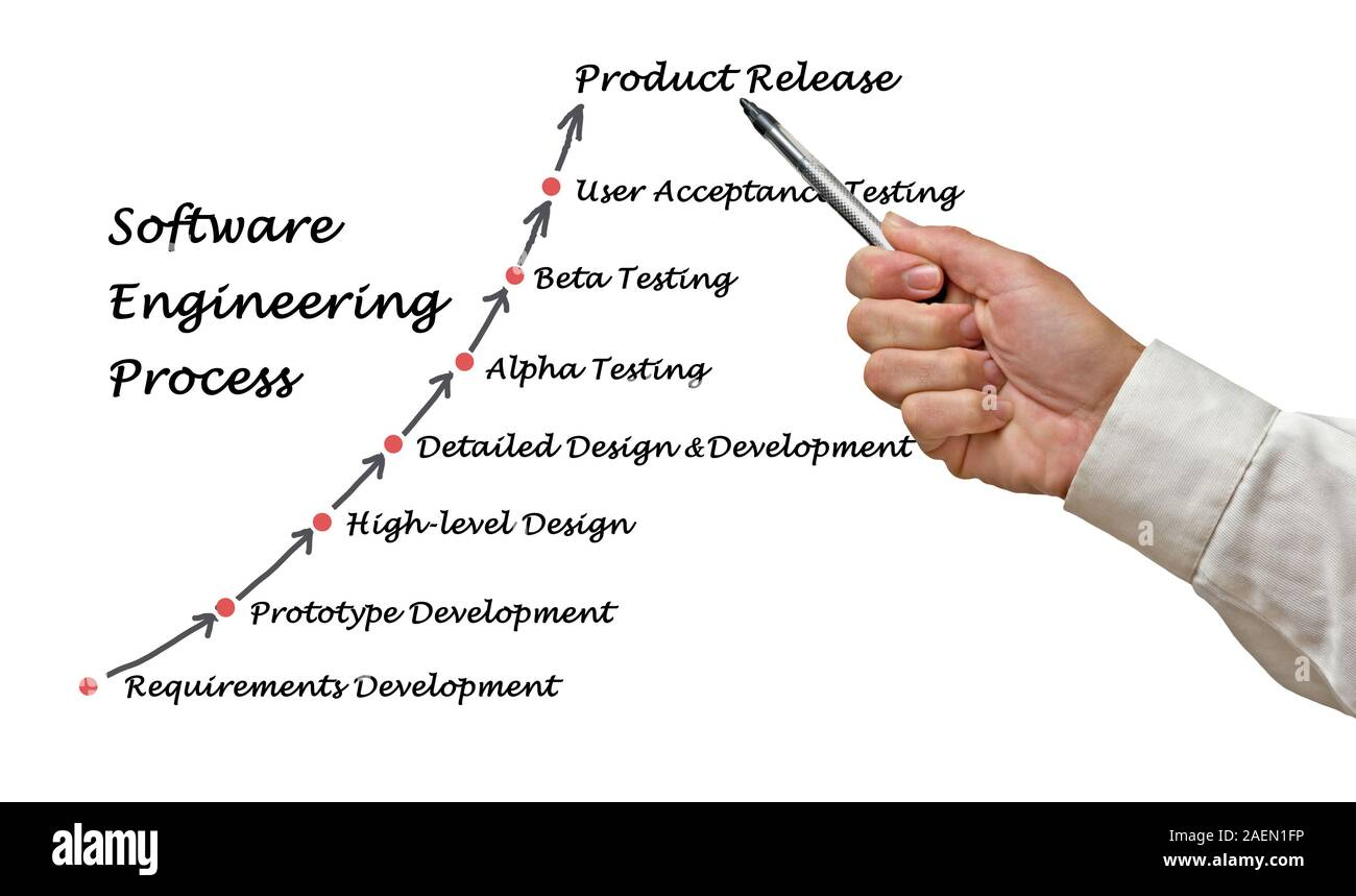 Software Engineering Lifecycle Stock Photo Alamy