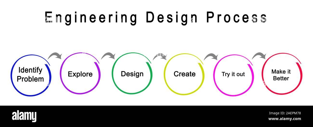 Steps Of Engineering Design Process Stock Photo 336101004 Alamy