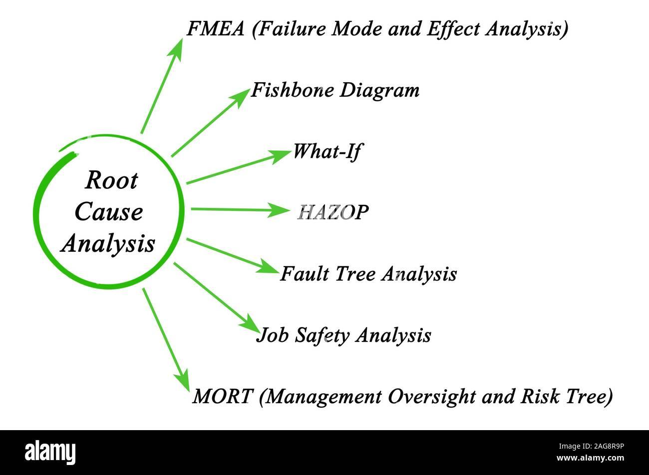 Root Cause Analysis Stock Photo