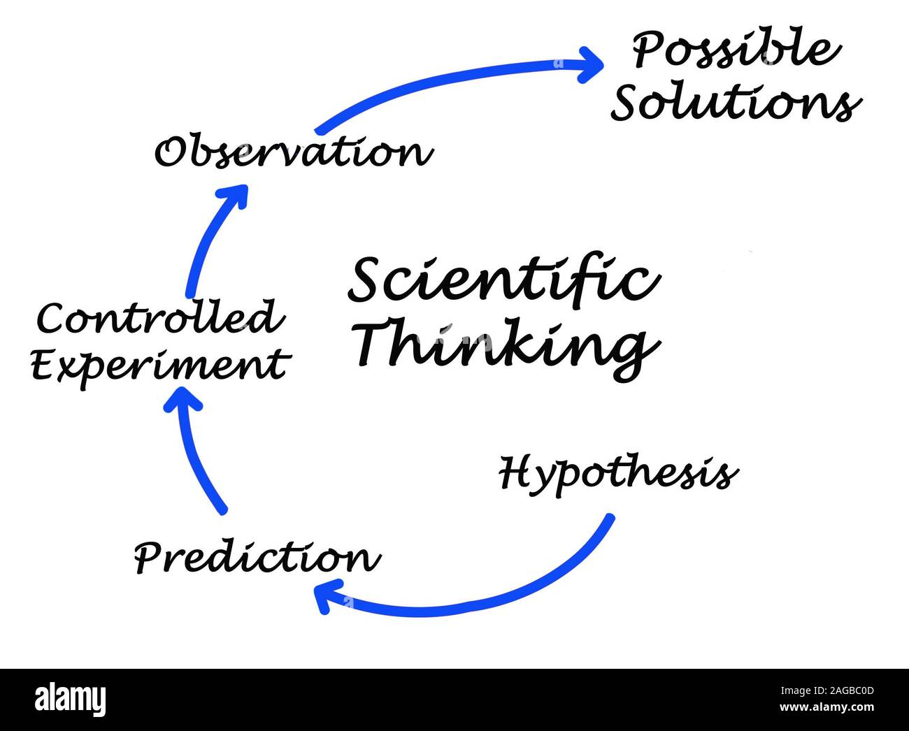 Scientific Thinking Stock Photo - Alamy