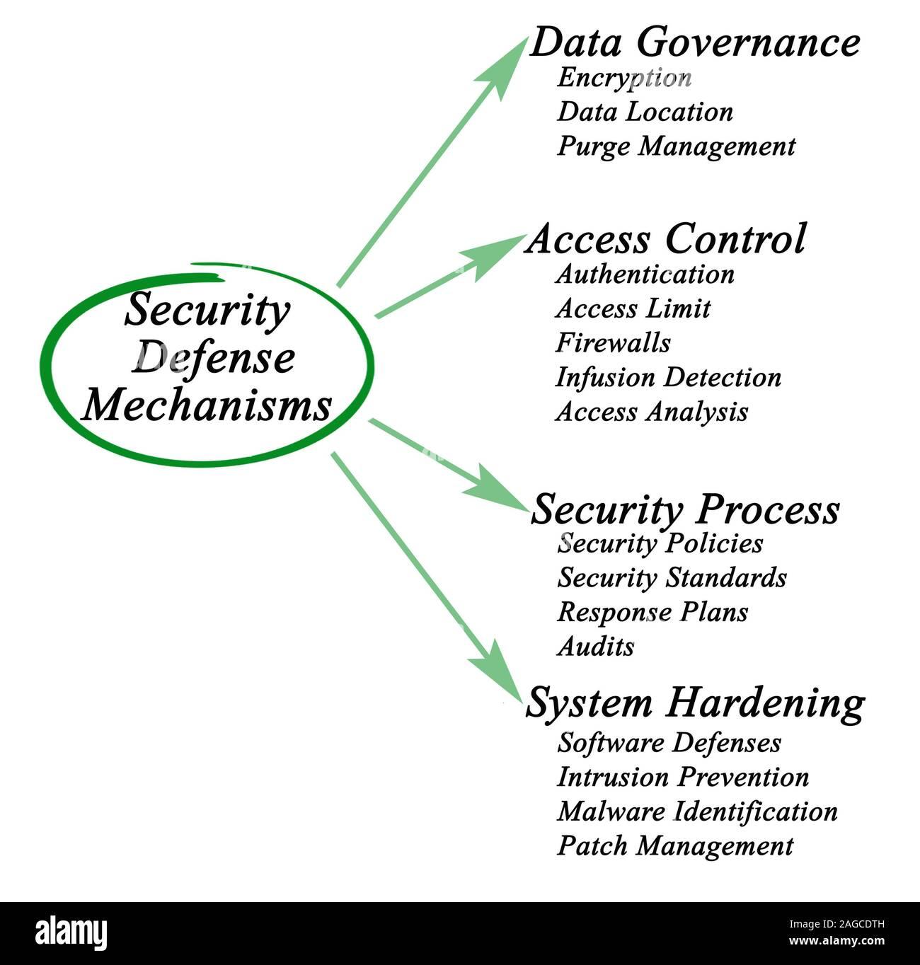 Security Defense Mechanisms Stock Photo Alamy