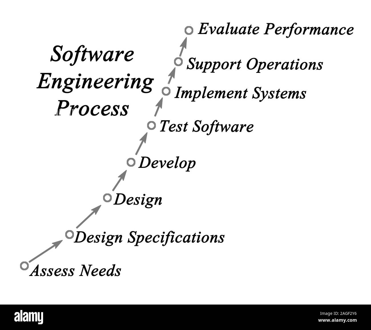 Software Engineering Process Stock Photo Alamy
