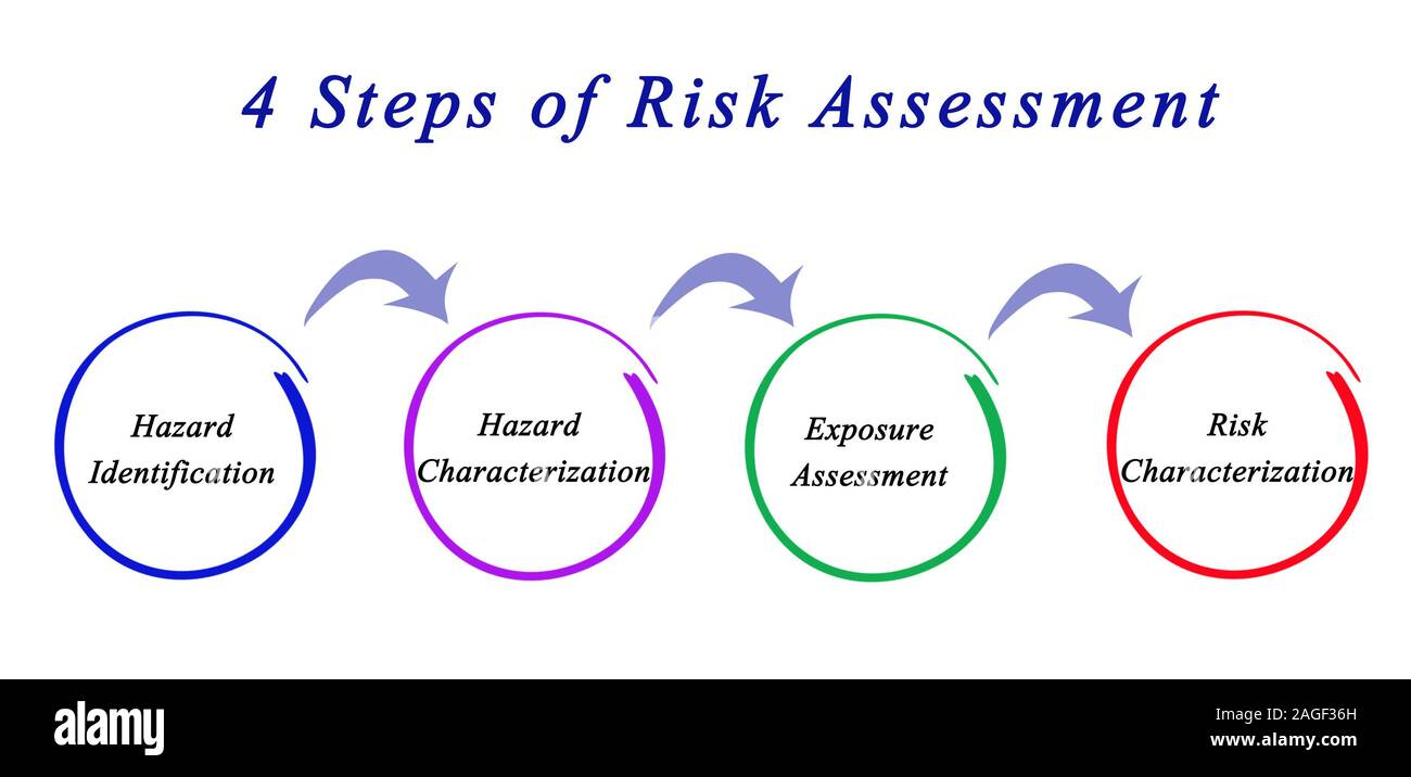 4 Steps Of Risk Assessment Stock Photo Alamy Risk assessment — the process by which hazard, exposure, and risk are determined. https www alamy com 4 steps of risk assessment image337163305 html