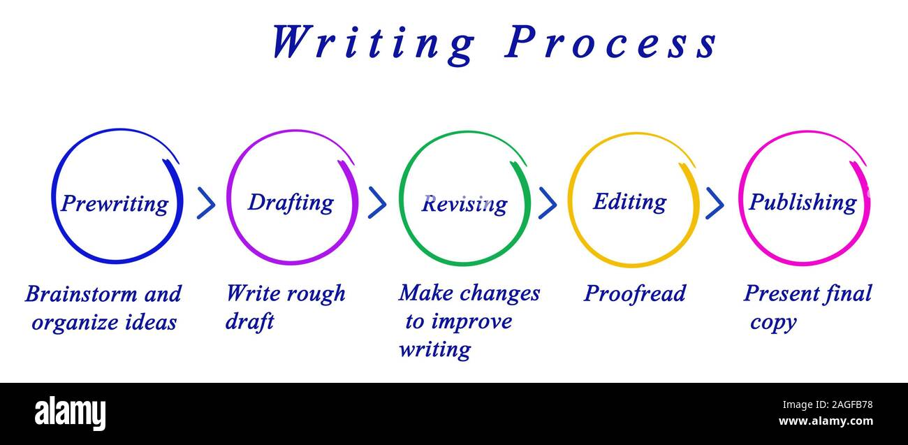 Diagram Of Writing Process Stock Photo