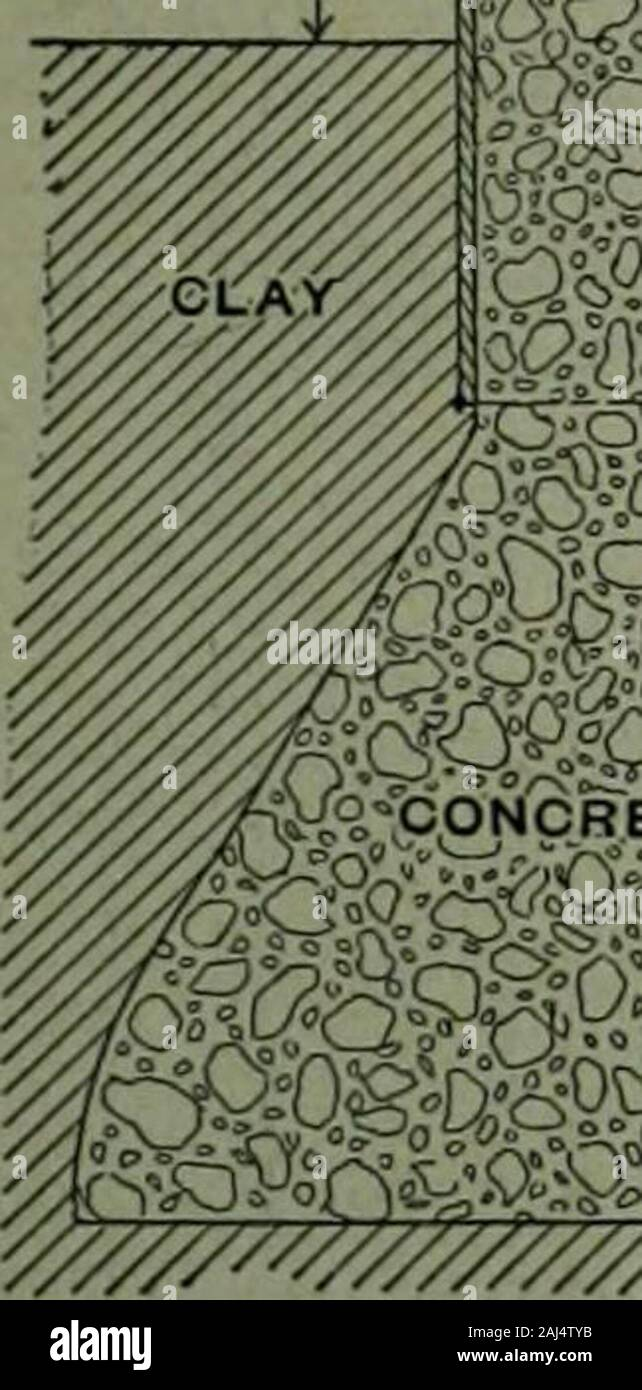 A treatise on concrete, plain and reinforced : materials, construction, and design of concrete and reinforced concrete; 2nd ed. . Fig. 207, — Cores for Concrete Piles. (5ee ^.650.) FOUNDATIONS AND PIERS 6S3 driven at the age of thirty to forty days. The usual drop was 3 feet,but in some cases this was increased to 10 feet without injuring the pile. The designs drawn up in 1903 for the Pennsylvania Railroad Tunnel*under the Hudson River call for a shell of cast iron surrounded by con-crete and supported at intervals by steel screw piles filled with concrete. Sheet Piling. Poling boards of concr Stock Photo