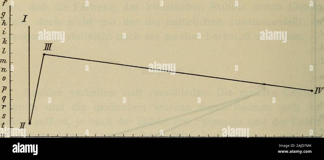 Sitzungsberichte . 6 17 IS 19 20 21 t2 I bis II Änderung durch Radium. II bis III » » Bogenlicht.I bis a » » Erhitzen. Fig. 2. mittel neben dem labilen des Saphirs enthalten. Die dunklen,seltenen, unveränderlichen Spahire nähern sich den Rubinen. Turmalin. Die Turmaline verhalten sich sehr verschieden. Einheitlichgefärbte Turmaline scheinen sehr widerstandsfähig zu sein; sowird grüner Turmalin weder durch Radium- oder Röntgen-strahlen verändert und auch Erhitzen scheint nicht von Einflußzu sein. 1316 C. Doelter, Auch braune Turmaline ändern sich wenig. Pfirsichblüten-farbener Lithiumturmalin Stock Photo