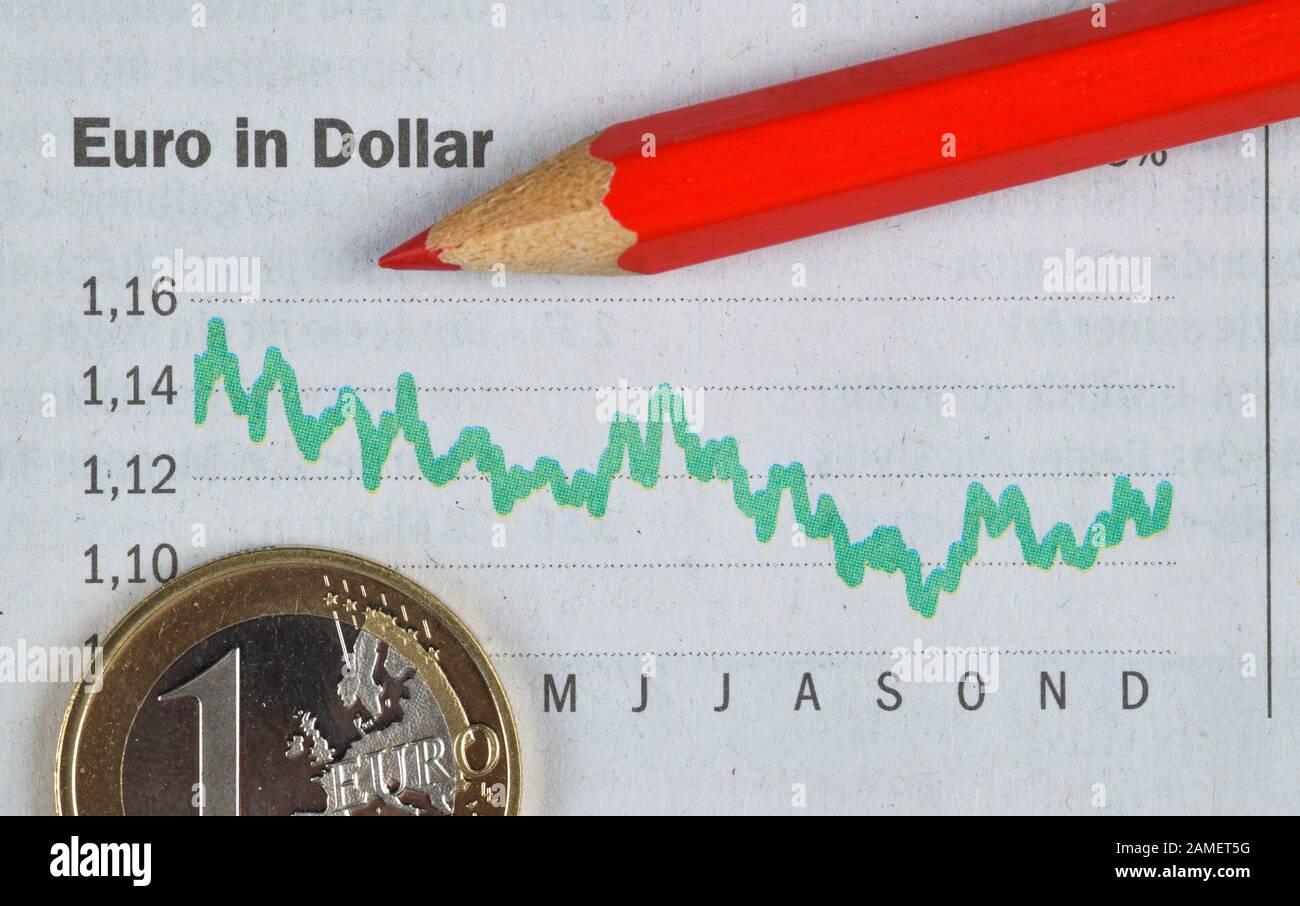dollar euro kurs