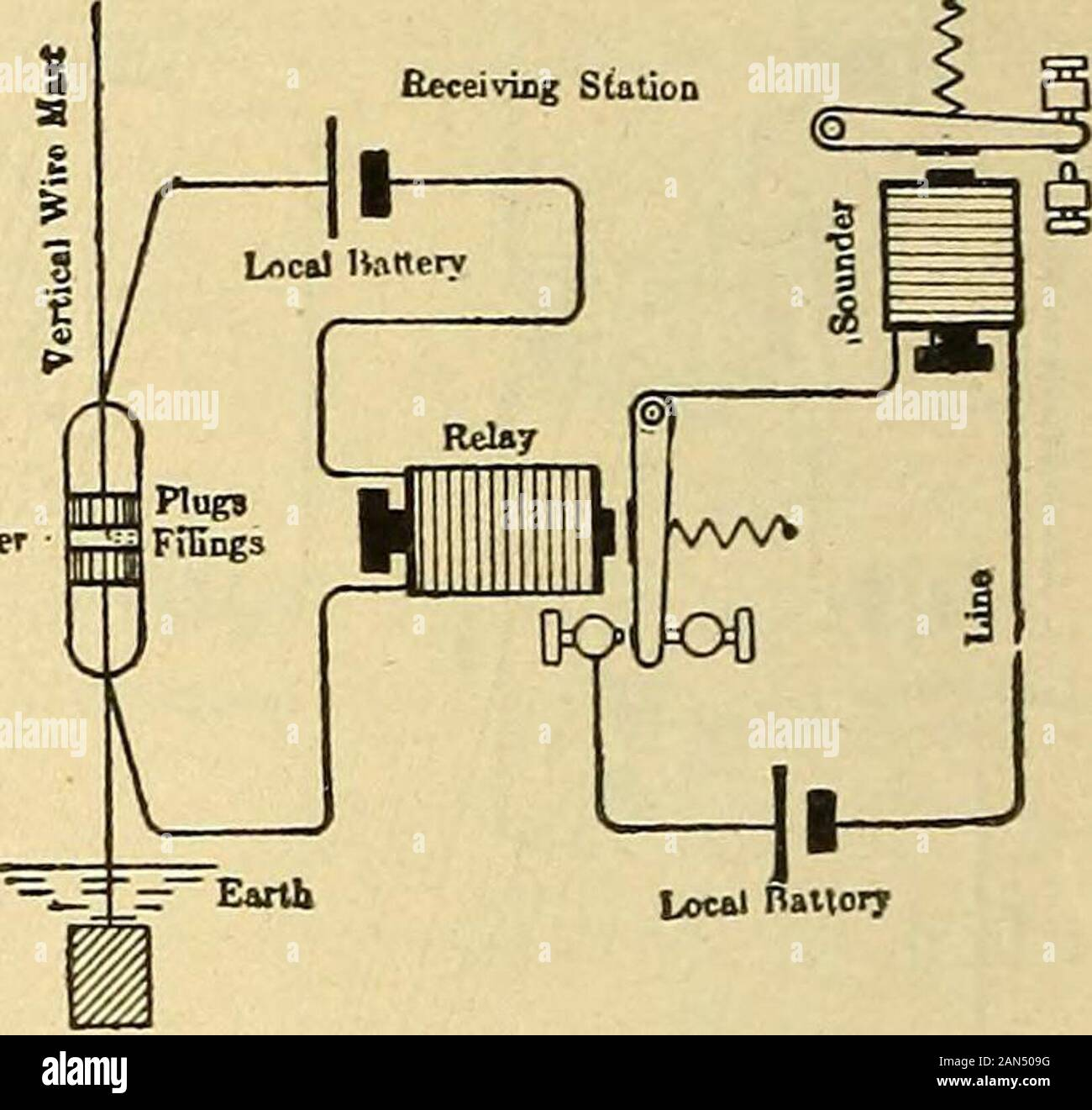 Lessons in practical electricity; principles, experiments, and arithmetical  problems, an elementary text-book . Fig. 302.- -Connections of Transmitting  and Receiving Stations for the Wire-less System of Telegraphy. The stations  may be locatedAlamy