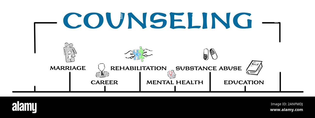 Counseling Marriage Career Mental Health And Substance Abuse Concept Chart With Keywords And Icons Horizontal Web Banner Stock Photo Alamy