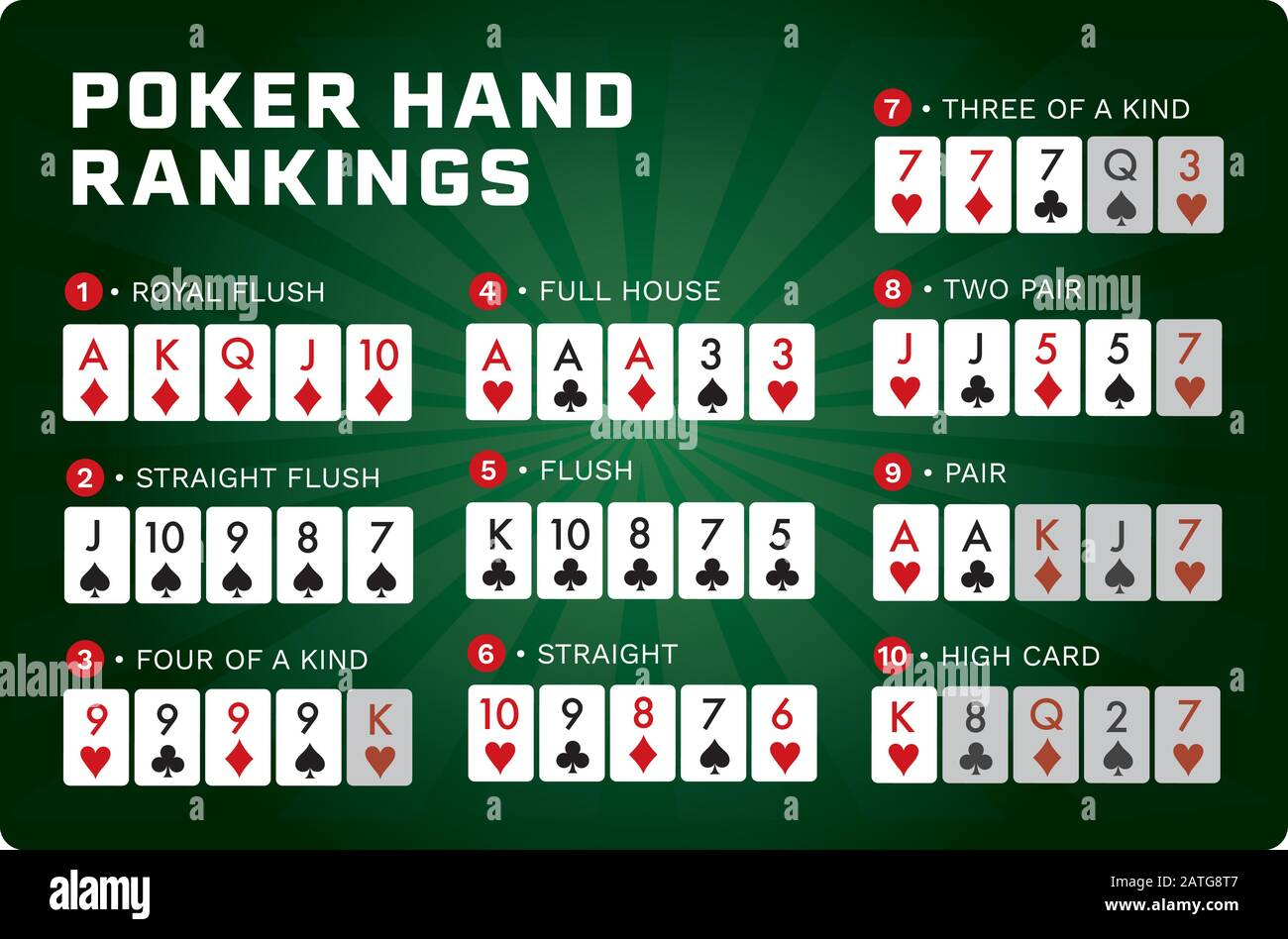 Texas Hold Em Poker Hand Rankings Combination Set Vector Green Background Version 10 Text Is Outline Stock Vector Image Art Alamy