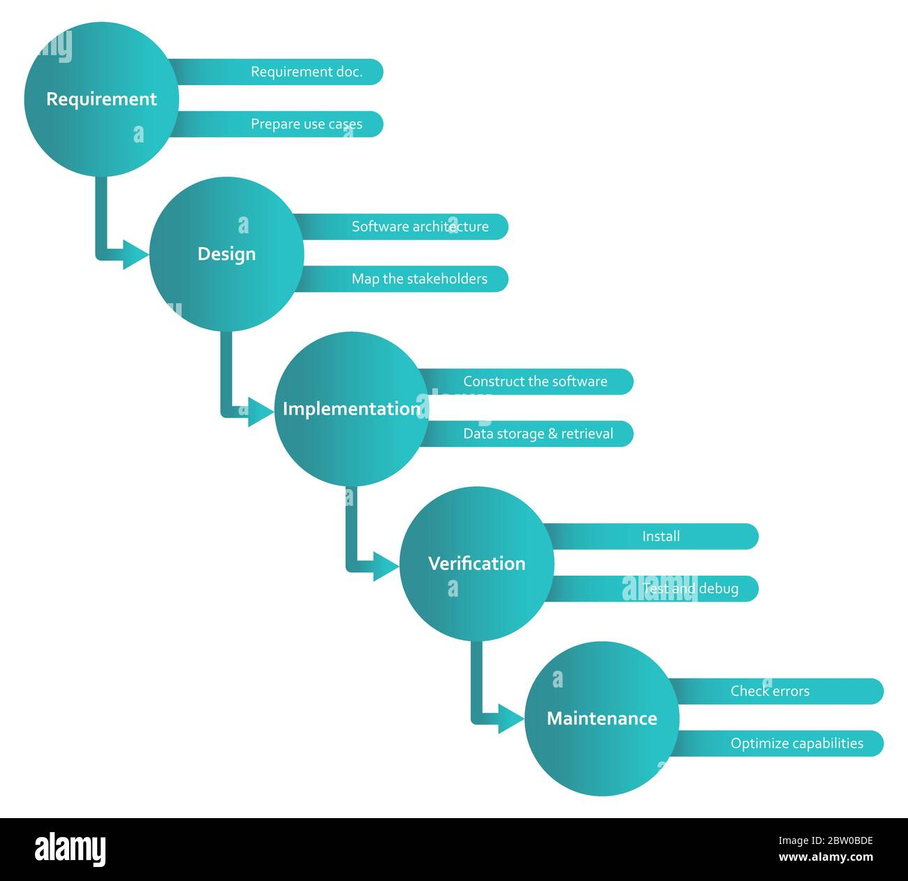 Waterfall Methodology Software Development Framework Flat Diagram Scheme Infographics With Requirement Design Implementation Verification And Maint Stock Vector Image Art Alamy