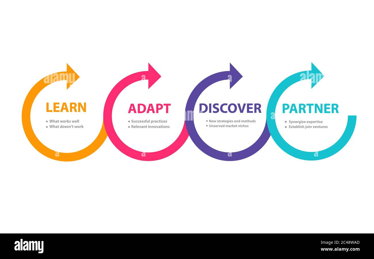 Benefit from your competitor learn adapt discover partner in