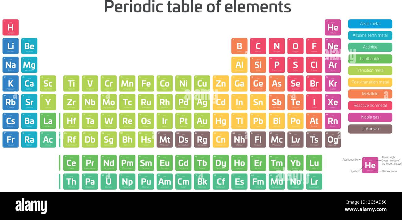 Elements with names table of periodic List of