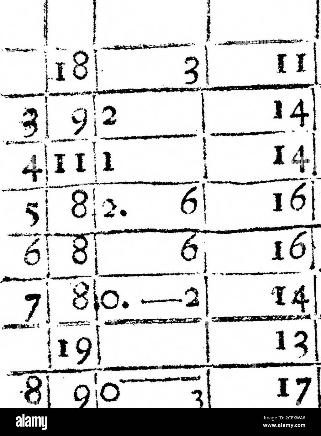 . A Register of the Weather for the Year 1692, Kept at Oates in Essex. By Mr John Locke. iiaio. and all the day I before Rain. ammmmmm MMMpMyMMMW IIIOI2. 2 8- 29  N E 2J0ondy. In the Ckumber^ on the South firh of the Honfe.. ^L T T IS* f 12 29 NW2 ??? ??.il--l-naHMK^g,*^—«, 27 ??IMIHT1 « ? <111 -~ 1 ^ I9i 5 [N E 2(Fair. 13 !I7 0 0 *- **T 10 I. 0 19I 12 N E 2-Fair. ( 1919 ) D H Ther.4 15 91°; 16 16 O- Bar. Hyg. Wind. Weather. May, 1592. *9i NEi Rain a little. 13 £7 18 19 o 17 13 N E 1 E 20  9 Stock Photo