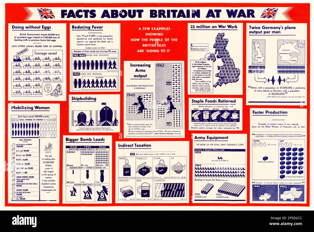 British, WW20 motivational poster Facts about Britain at War, 200 ...
