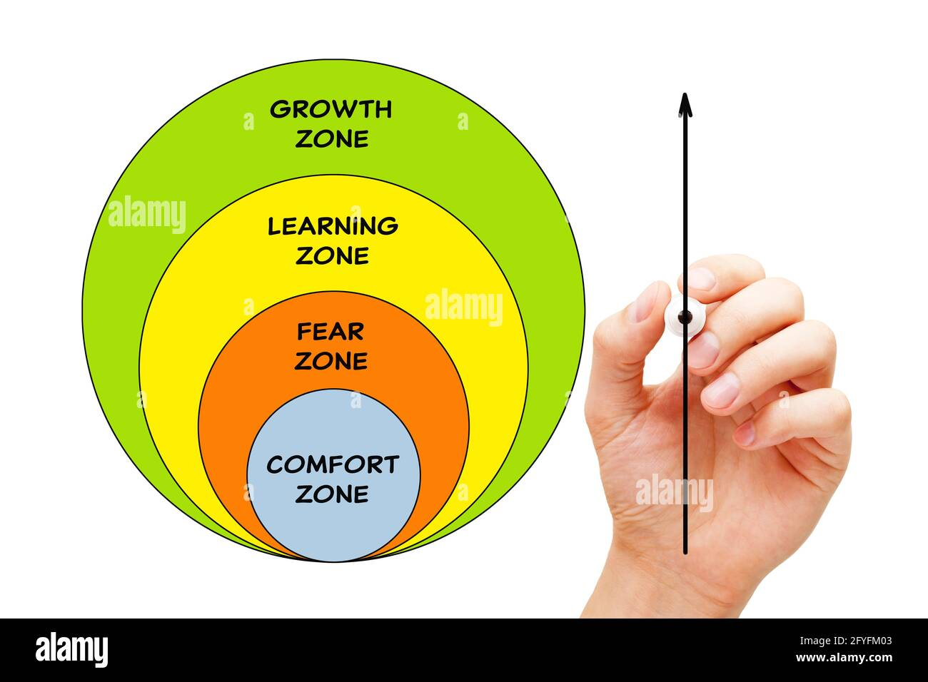 Hand drawing a conceptual diagram about leaving your comfort zone and developing growth mindset in order to achieve success in life. Stock Photo