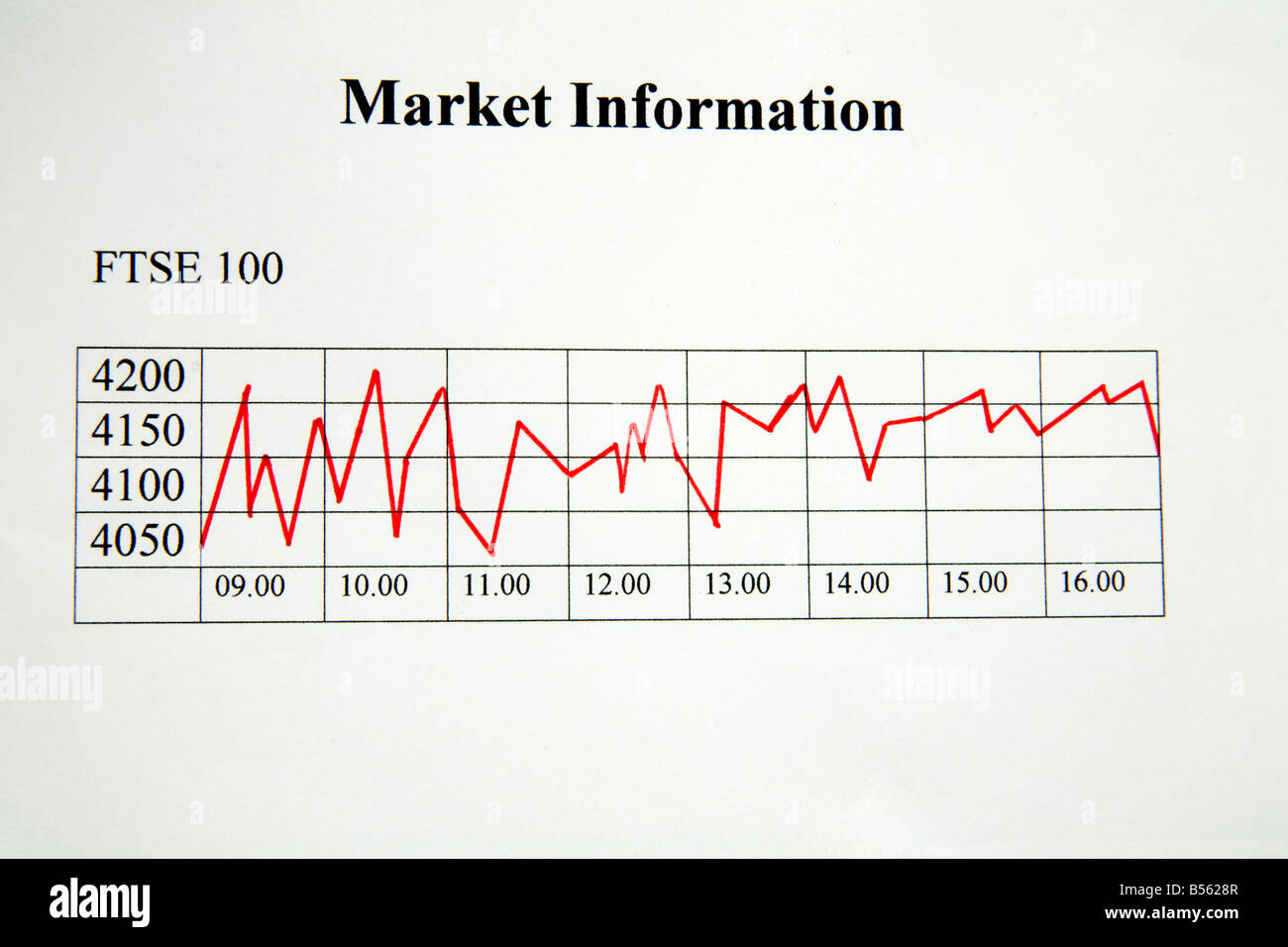 Close Up Graph of the FTSE 100 showing a volatile day on the Stock Exchange badly affected by the global financial - Stock Image