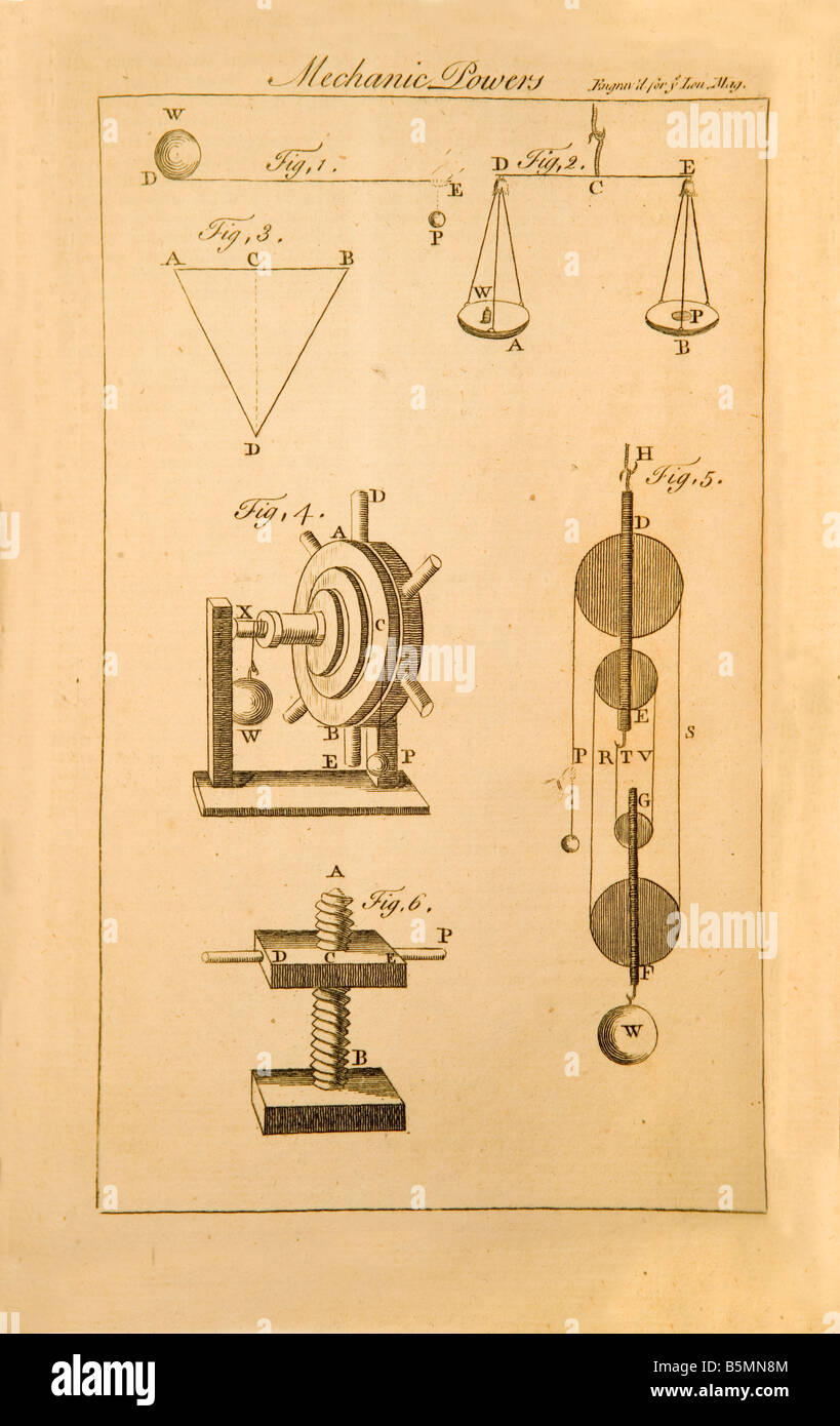 an old engraving demonstrating mechanical powers The engraving was done in 1761 for the London Magazine - Stock Image