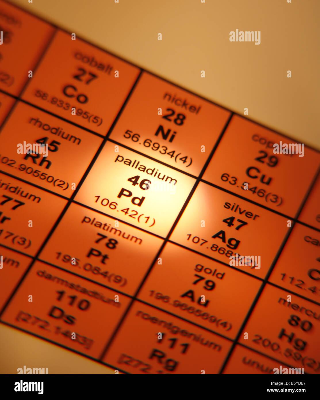 Periodic Table Of Elements Palladium Stock Photo 20886943 Alamy