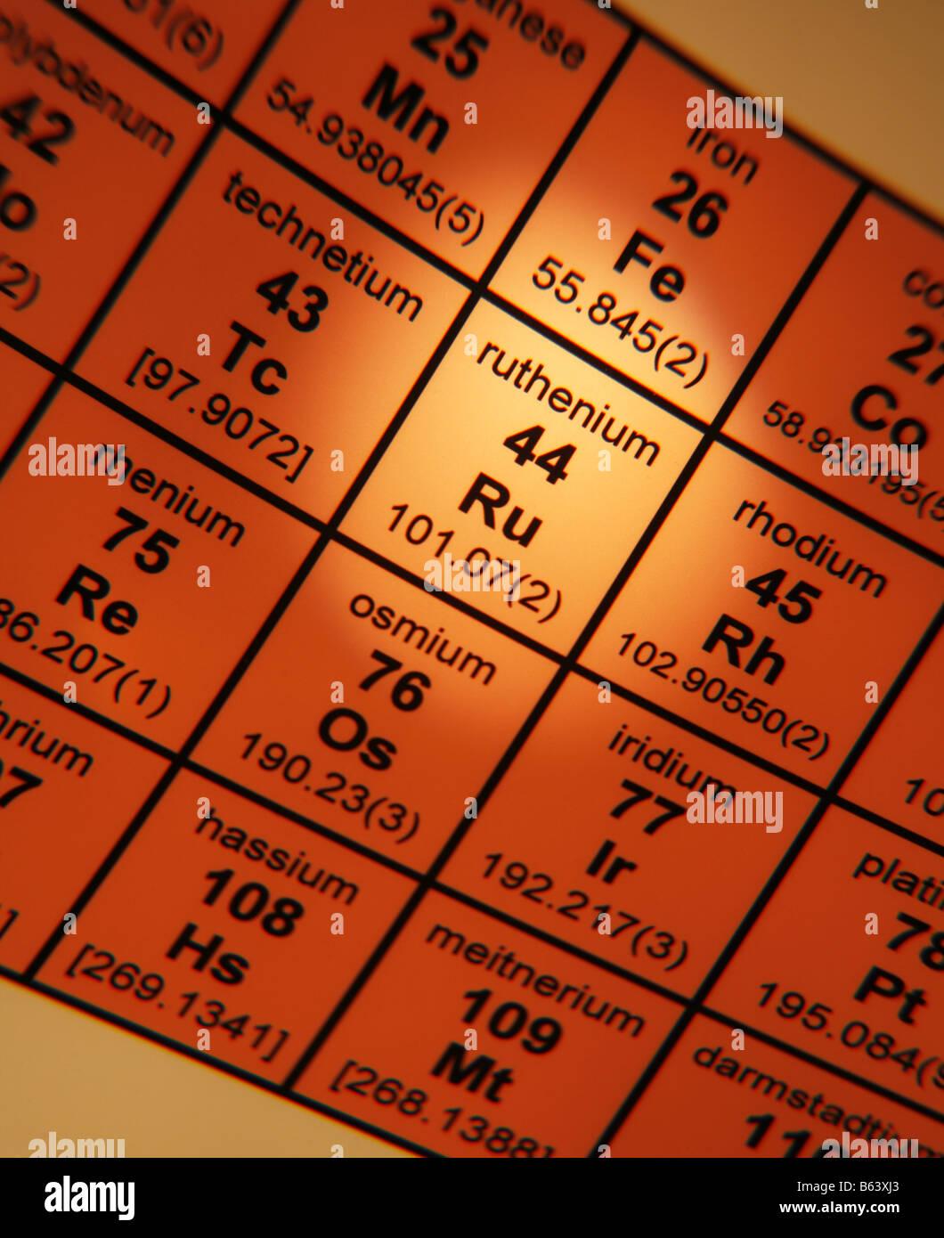 Periodic Table of Elements Ruthenium - Stock Image