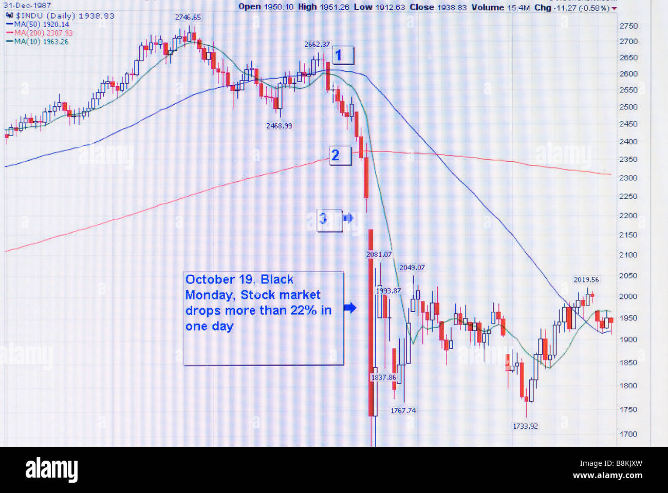 Stock market Graph of Black Monday October 19th showing market crash on a computer screen - Stock Image