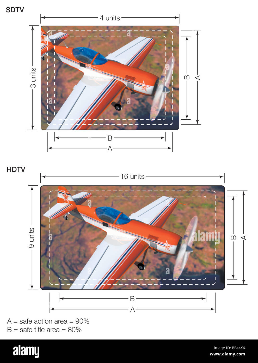 A comparison of the aspect ratios of standard-definition (SDTV) and high-definition (HDTV) picture tubes. - Stock Image