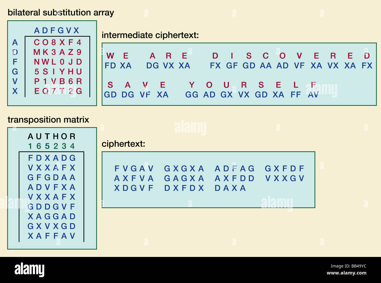 The ADFGVX cipher, employed by the German army in World War I. Stock Photo