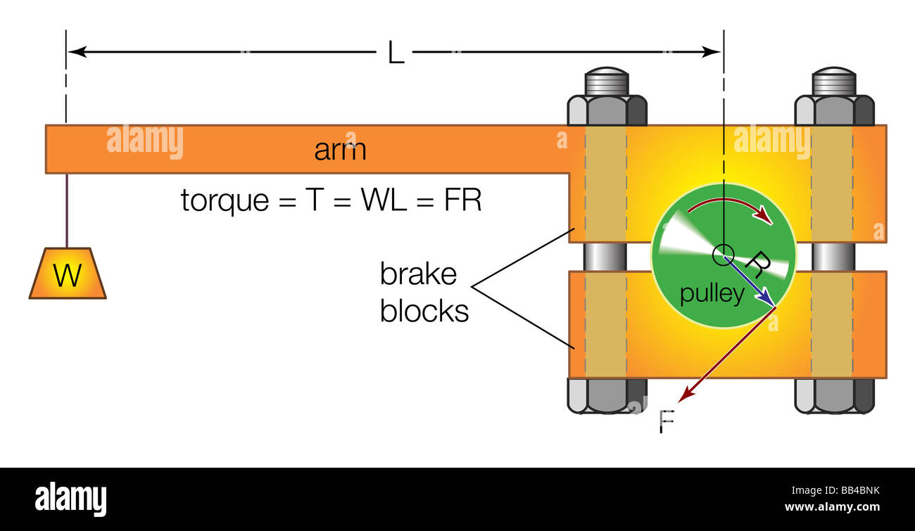 Elements of a typical Prony brake, which develops mechanical friction on the periphery of a rotating pulley. - Stock Image