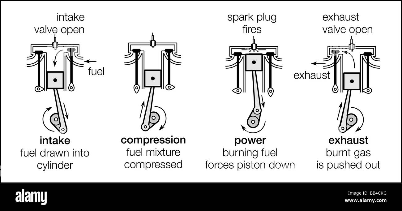 The four strokes of a four-stroke cycle engine - intake, compression, power