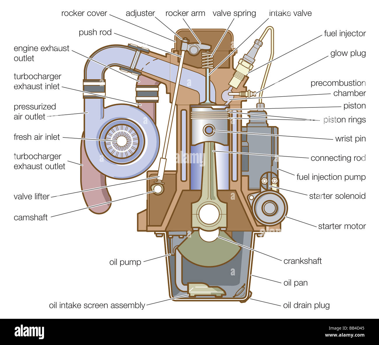 Diesel engine equipped with a precombustion chamber. - Stock Image