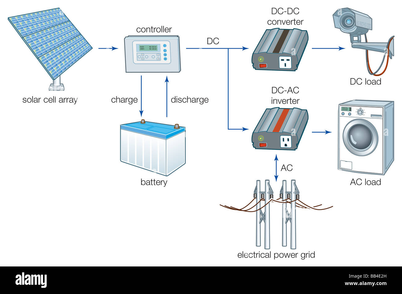 A Grid Connected Solar Cell System Stock Photo 24070441 Alamy