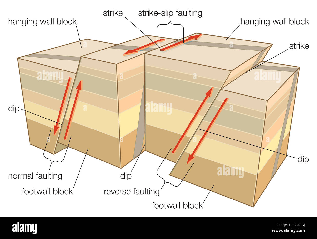 Types of faulting in tectonic earthquakes. - Stock Image