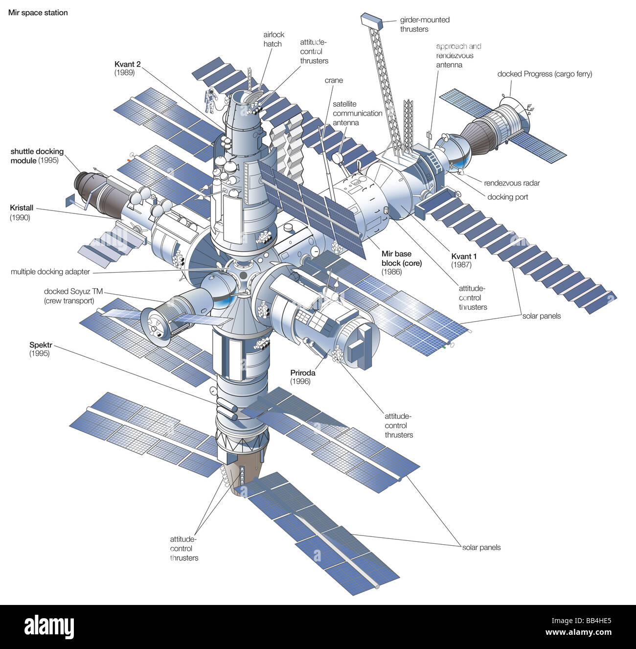 Space station Mir, after its completion in 1996, with the launch dates of each modular component shown. - Stock Image