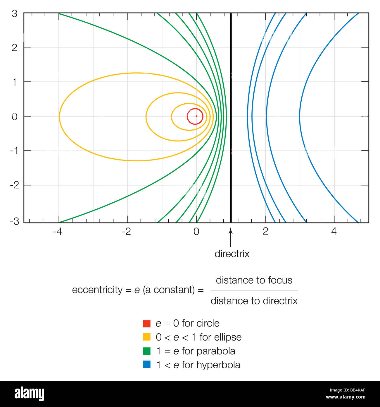 The eccentricity of a conic section completely characterizes its shape. - Stock Image