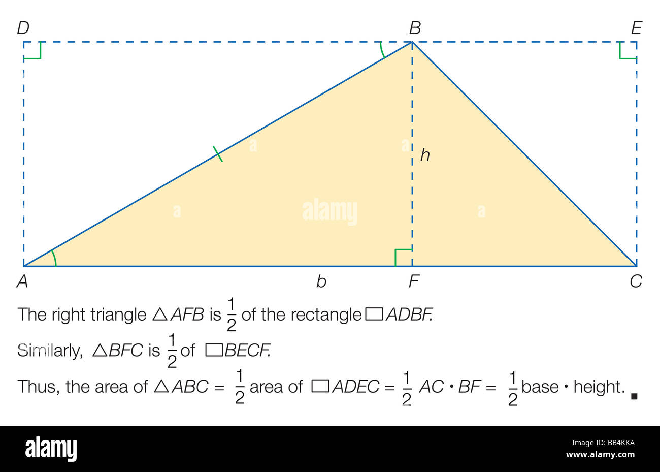 Proof that the area of a triangle = 1/2 base x height. - Stock Image