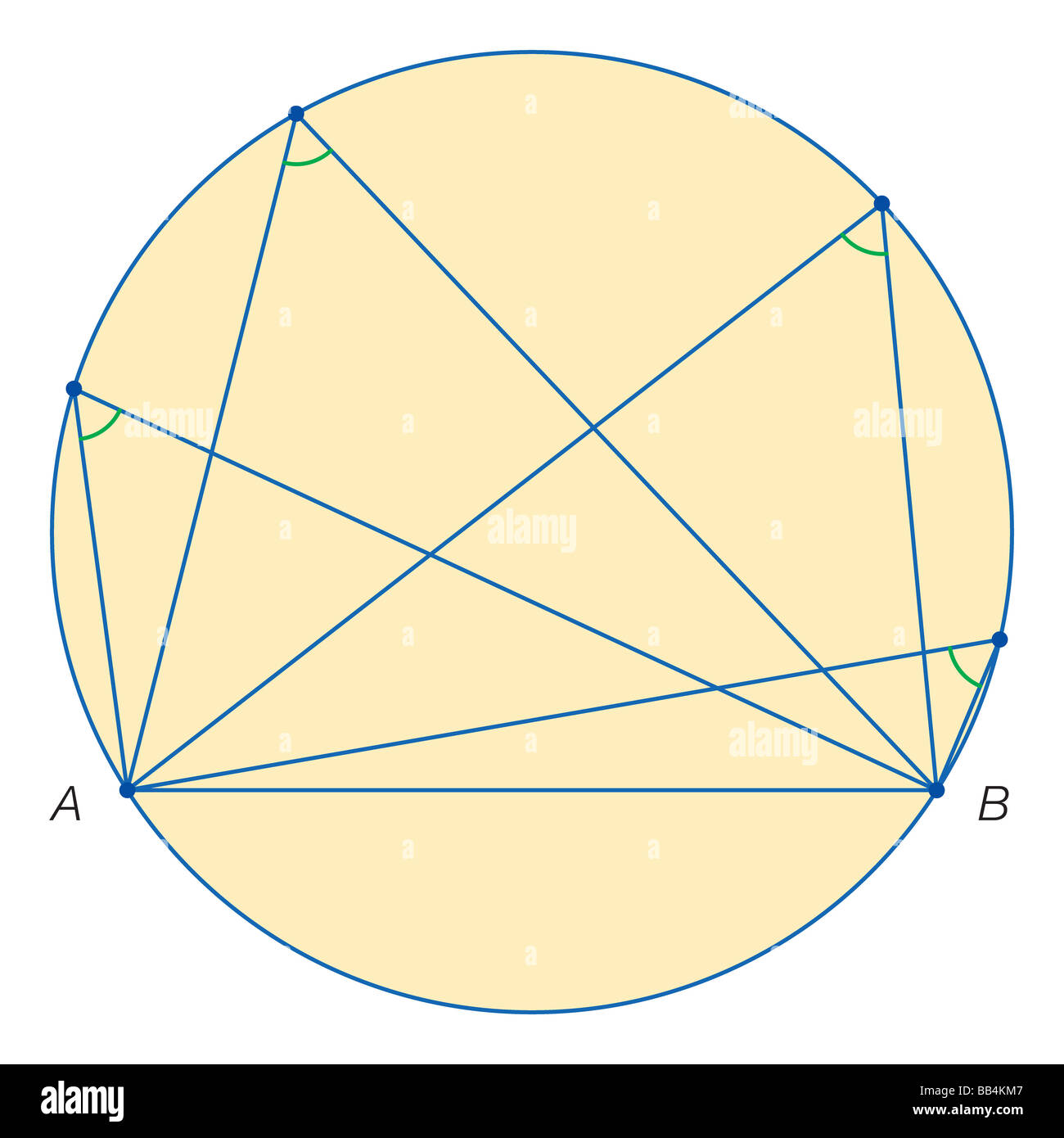 Thales of Miletus proof that for any chord AB in a circle, all of the angles subtended by points on the same semiarc - Stock Image