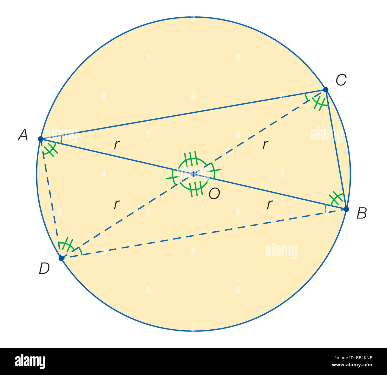 Proposed drawing of Thales' rectangle, a proof that any angle inscribed in a semicircle is a right angle (90°). - Stock Image