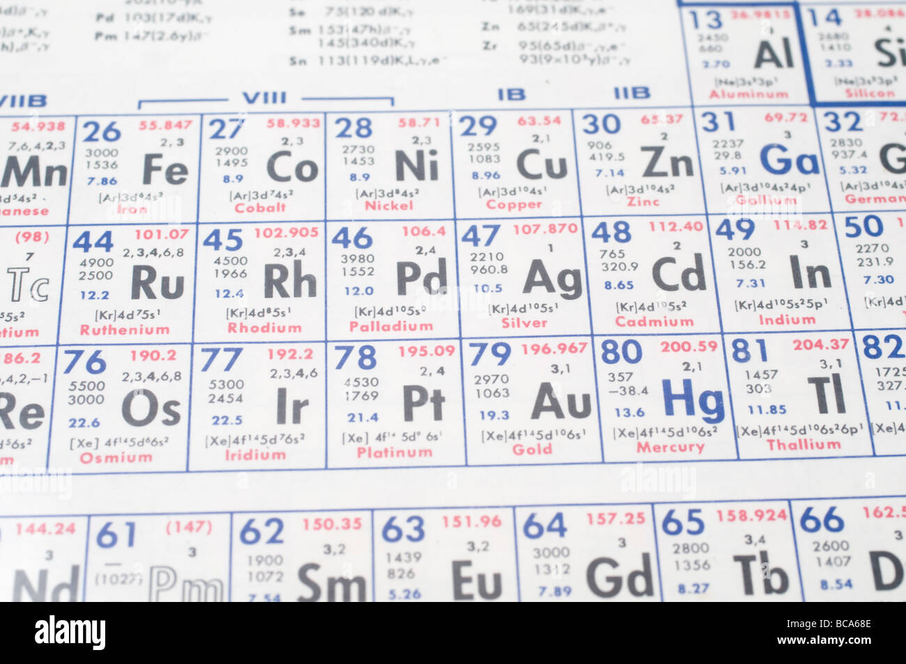 Chemical periodic table selective focus The periodic table shows the chemical elements ordered by atomic number Stock Photo