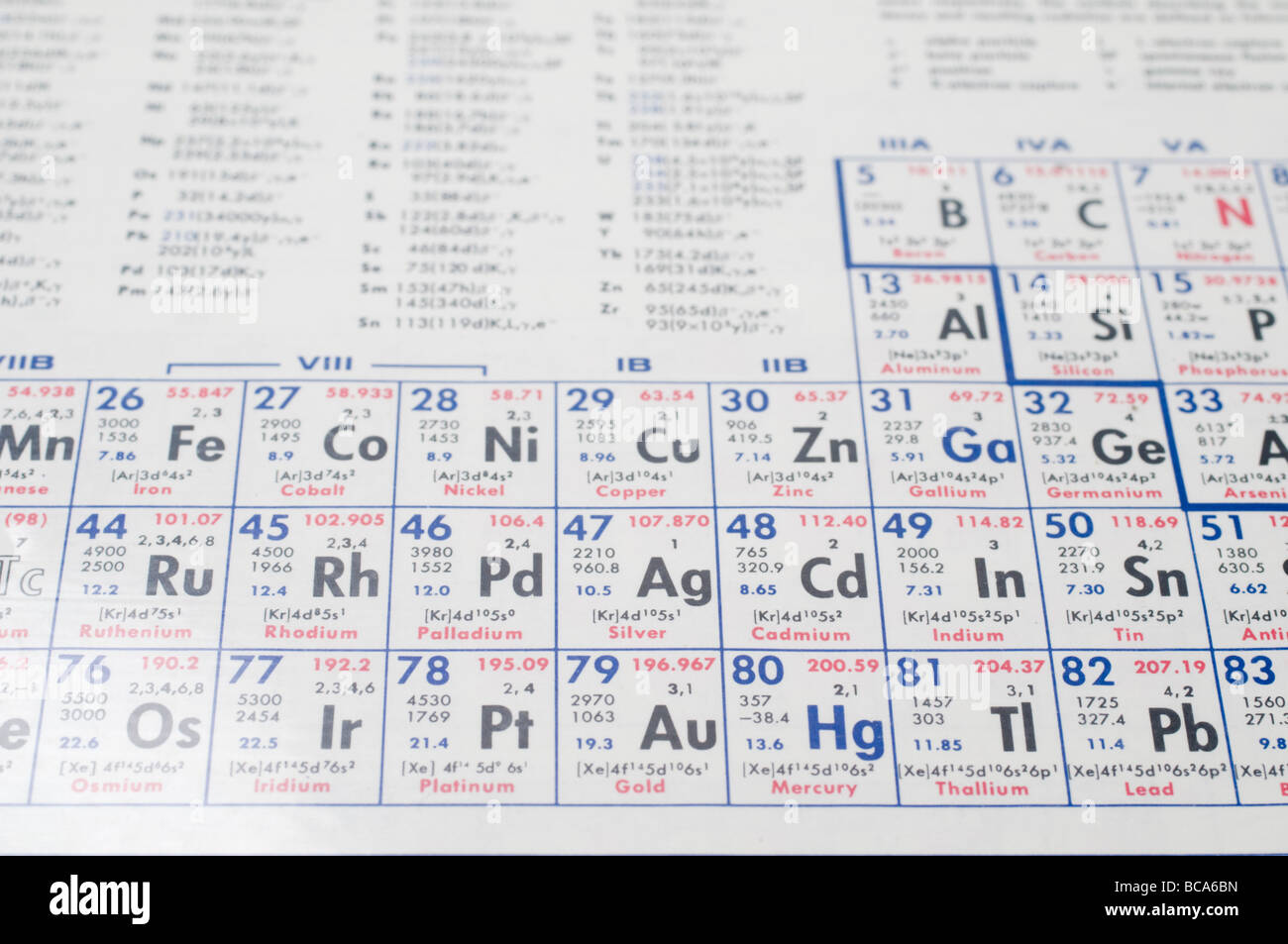 Chemical periodic table selective focus the periodic table shows the chemical periodic table selective focus the periodic table shows the chemical elements ordered by atomic number urtaz Images