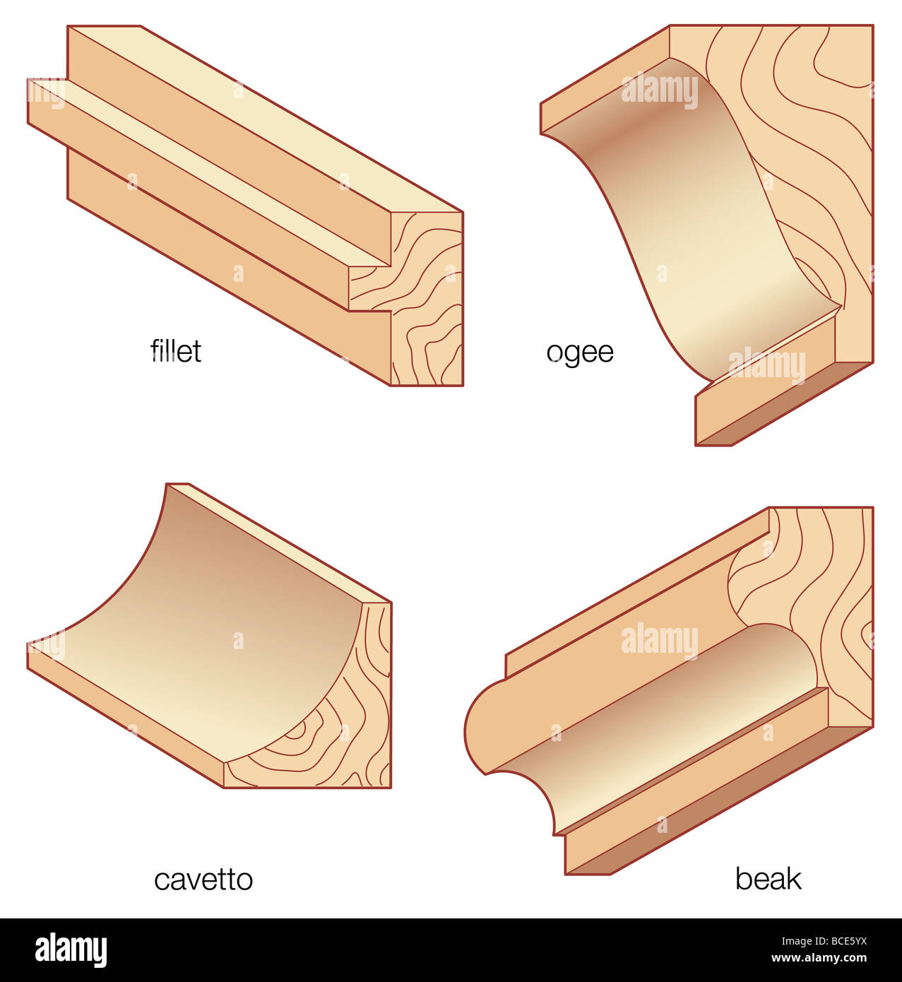 Types of common architectural molding styles. - Stock Image