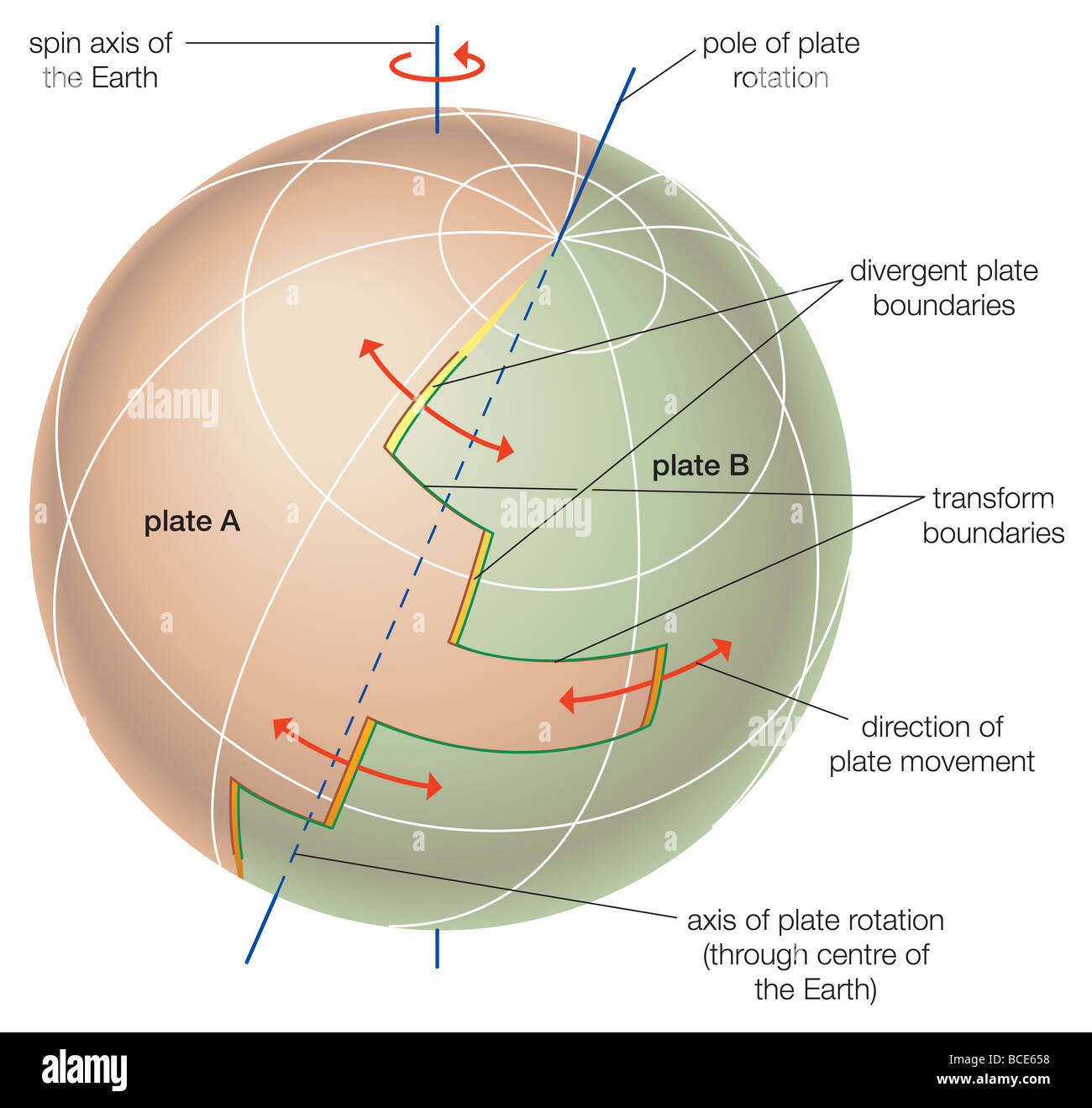Theoretical depiction of the movement of tectonic plates across Earth's surface. - Stock Image