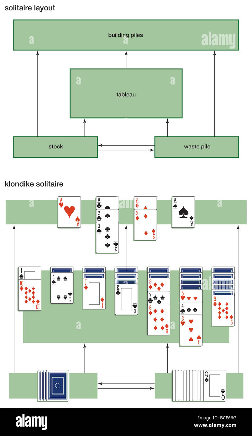 The generic layout for solitaire games is shown along with the specific layout of the klondike solitaire variant - Stock Image