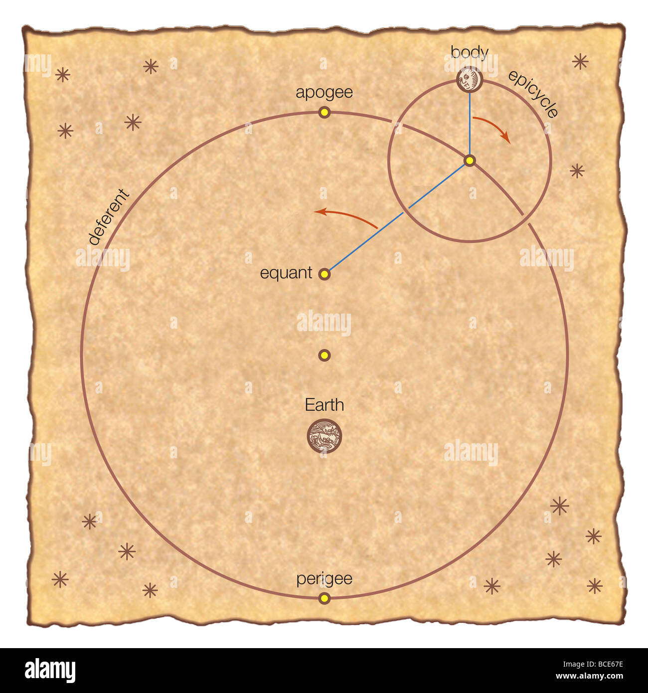 In Ptolemy's geocentric model of the universe, the Sun, Moon, and each planet orbit a stationary Earth. Stock Photo