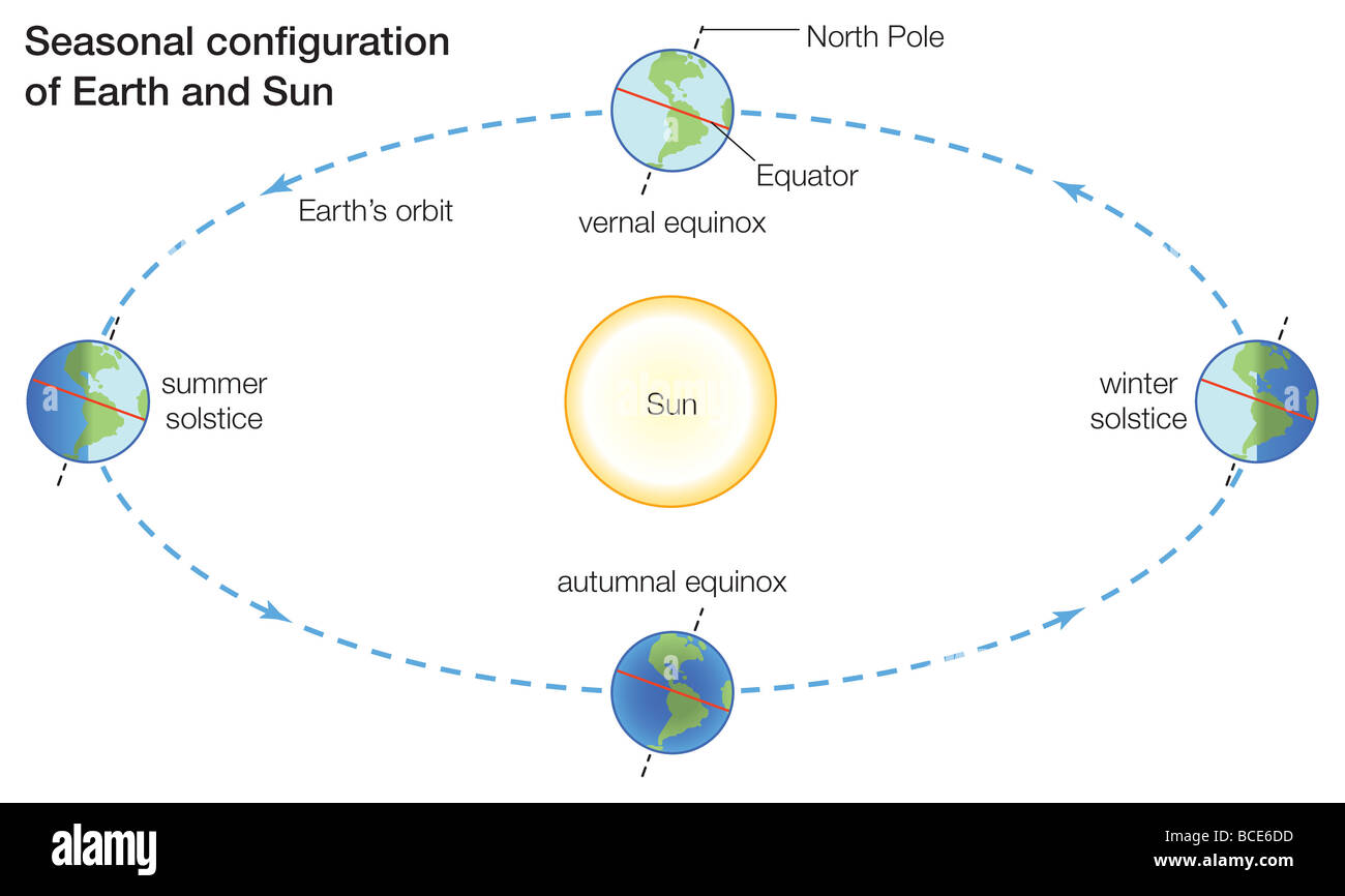 Seasons change because more direct sunlight falls on some parts of seasons change because more direct sunlight falls on some parts of earth than others at different times of the year ccuart Image collections