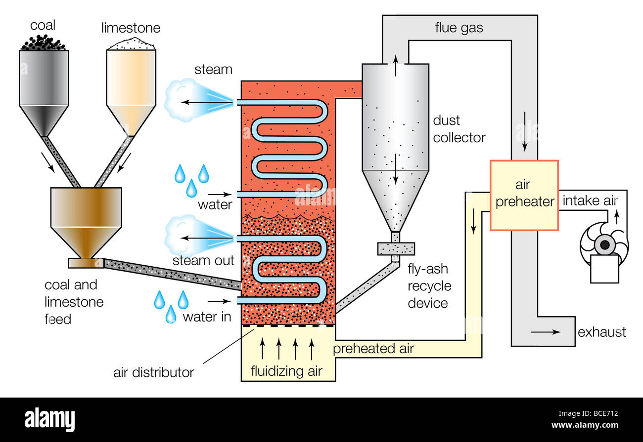 Schematic Diagram Of A Fluidized Bed Combustion Boiler