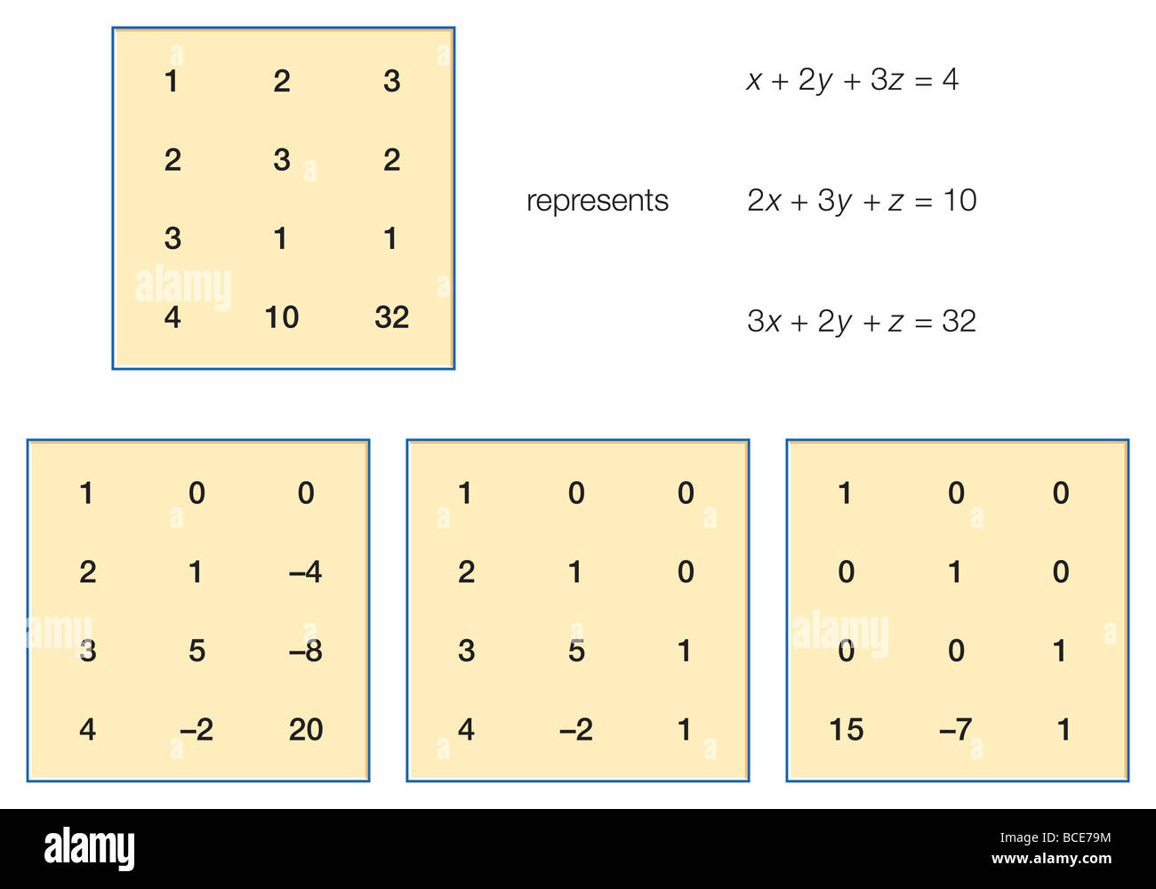 The first example of a system of linear equations in the Nine Chapters. - Stock Image