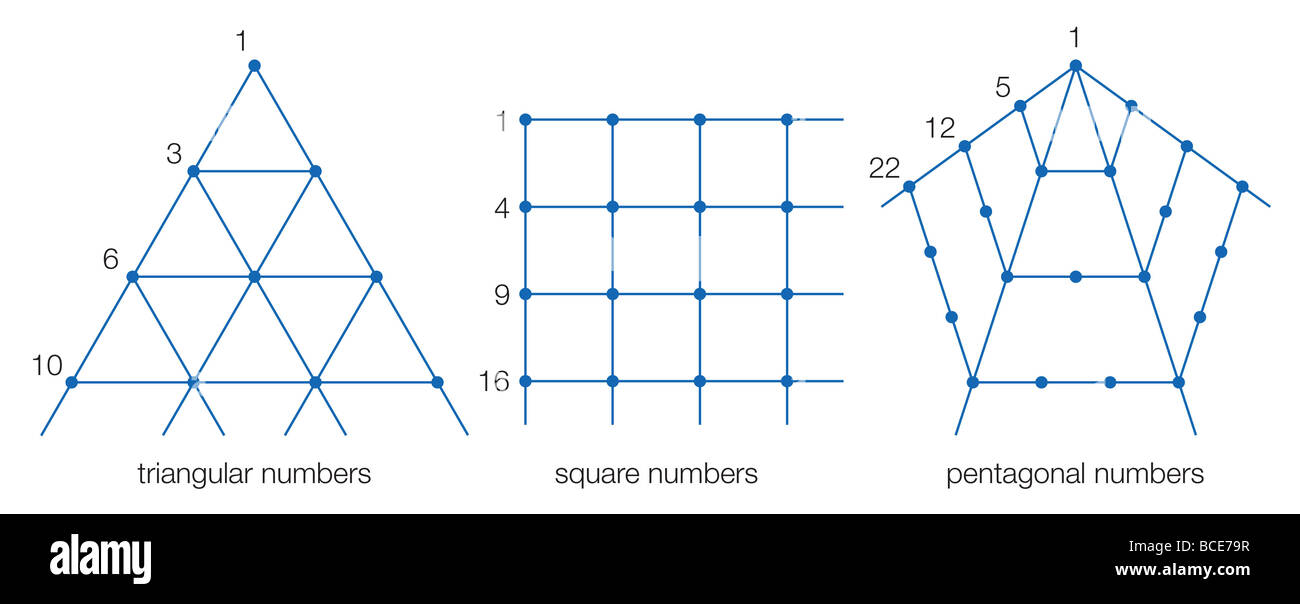 Polygonal arrays, demonstrating triangular numbers, square numbers, and pentagonal numbers. - Stock Image